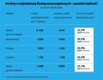 Gminy z największą liczbą zaszczepionych osób - powiat wałecki